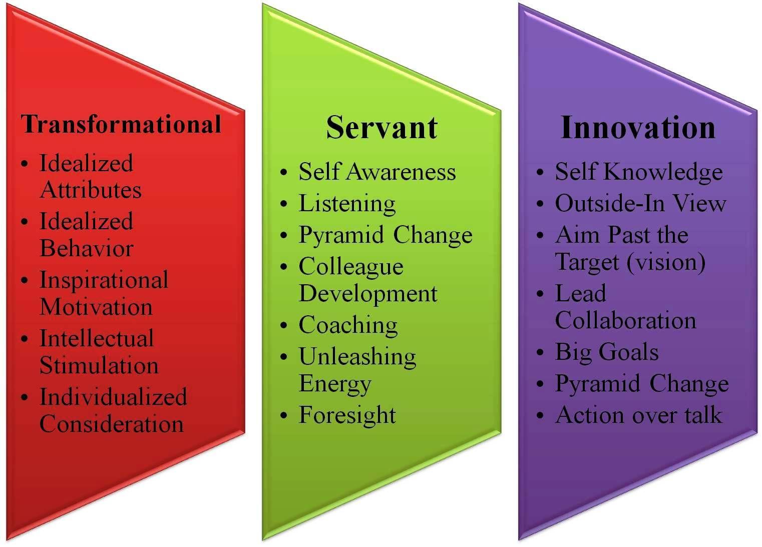 3 leadership styles - transformational servant leadership innovation