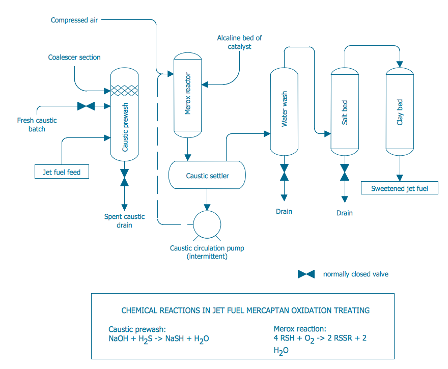 process diagram — conventional merox process unit for sweetening jet fuel  or kerosene