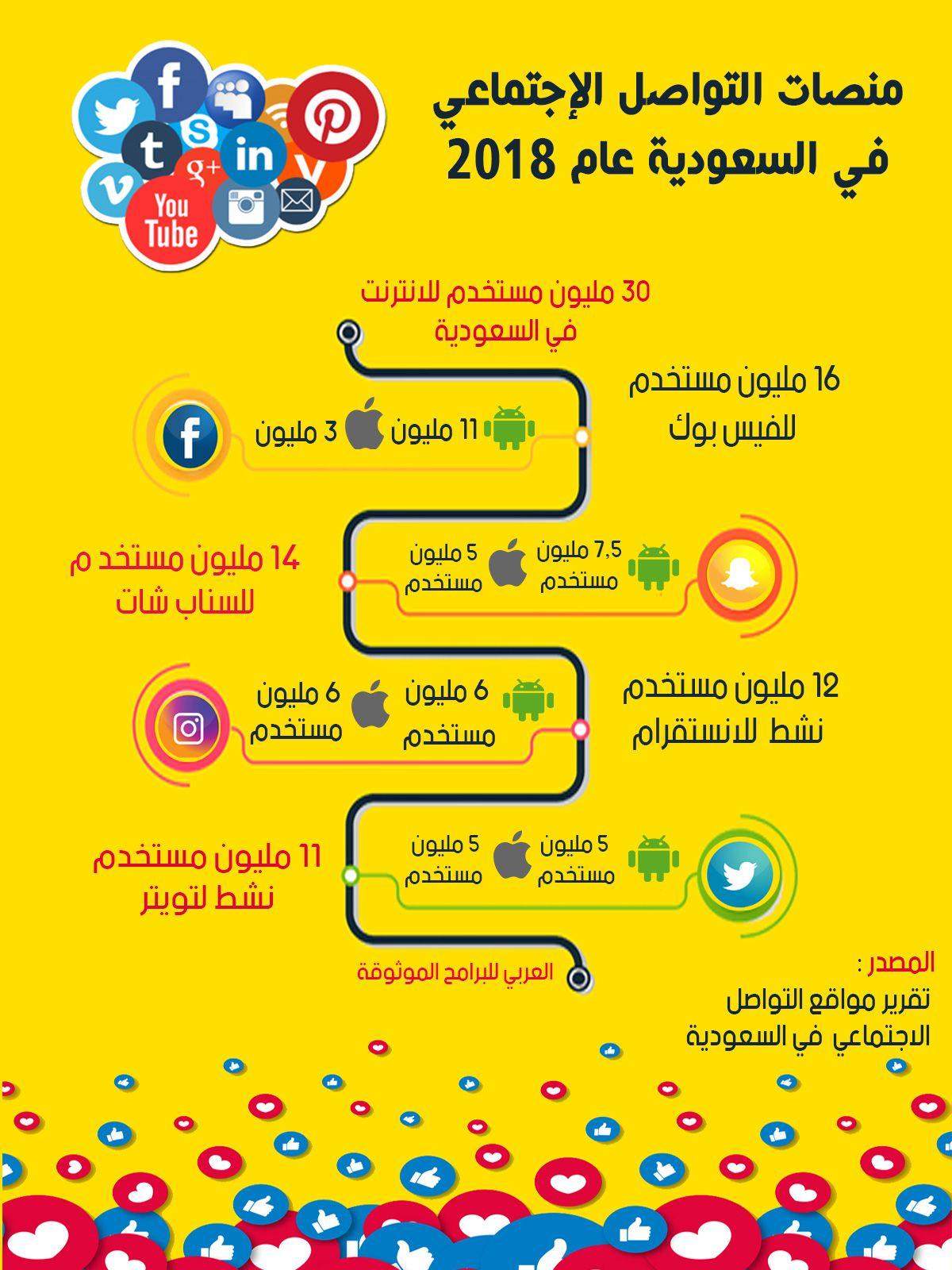 منصات التواصل الاجتماعي في السعودية عام 2018 30th