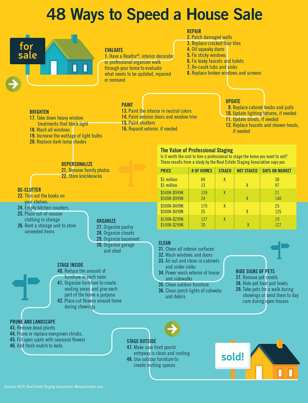 Sellahomeinfographic Sale House Ranch Homes For Sale Selling House