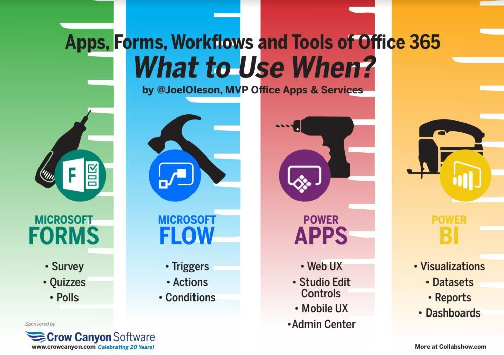 Office 365 POWER TOOLS Infographic What to use When