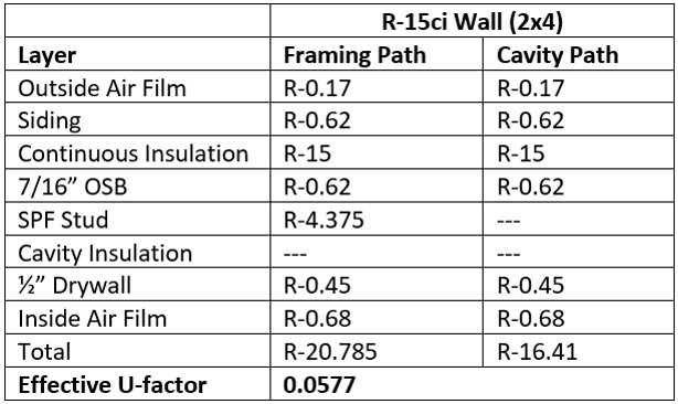 Wall Insulation Code Compliance R U Confused Yet Sbc Magazine In 2020 Wall Insulation Insulation Insulation R Value