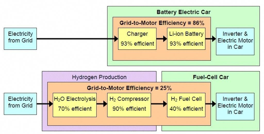 Batteries, hydrogen and fuel cell processes | car battery