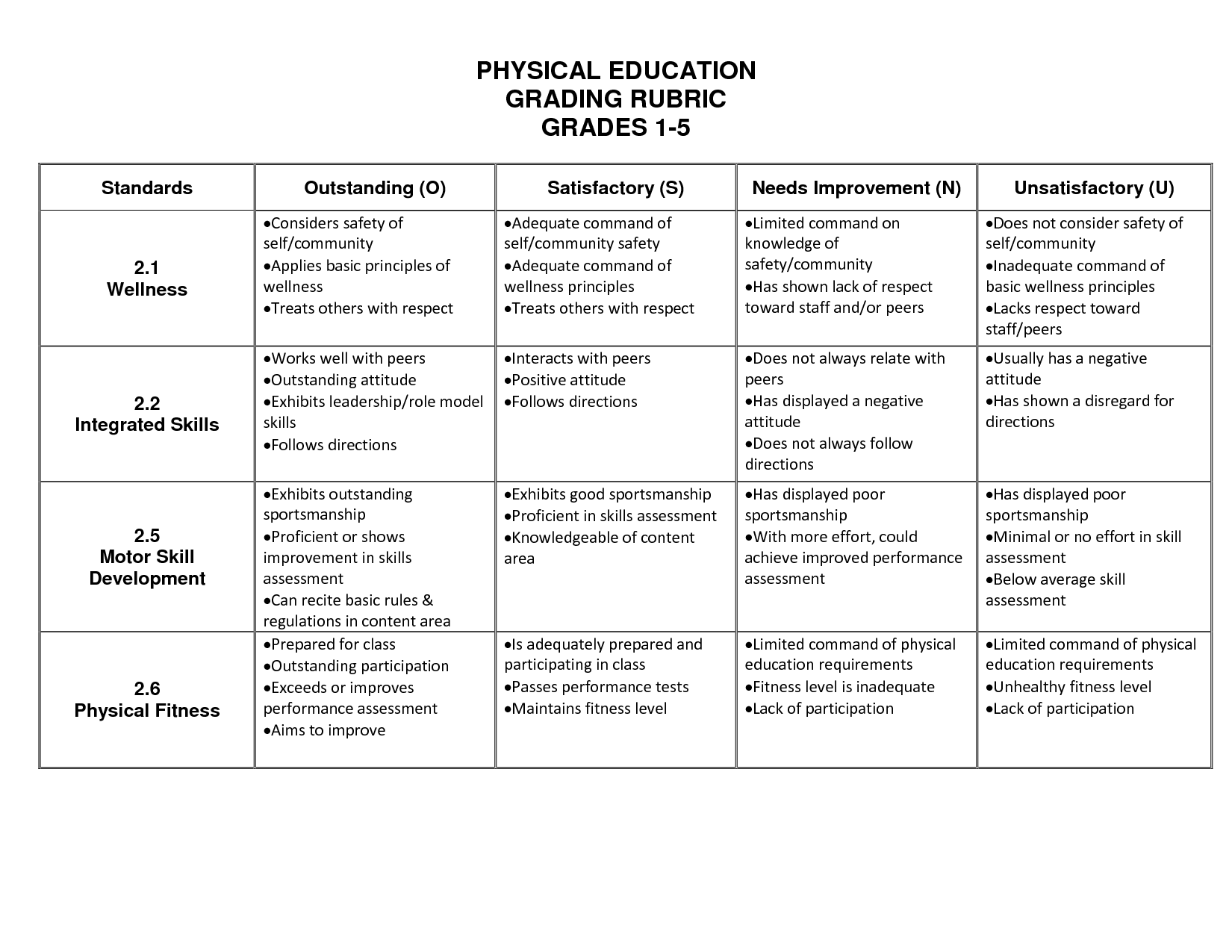 the four main objectives of physical education The physical educators will serve as role models, and demonstrate knowledge of health, physical education and wellness the physical education classes will provide a variety of activities which will motivate the students and increase participation.