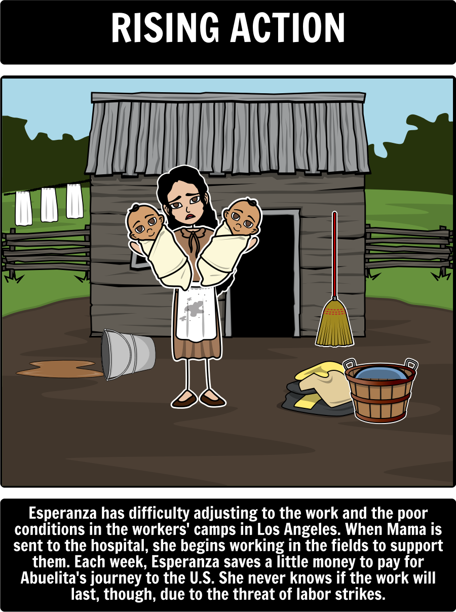 Esperanza rising by pam munoz ryan esperanza rising summary a esperanza rising by pam munoz ryan esperanza rising summary a common use for storyboard that is to help students create a plot diagram of the events from ccuart Choice Image