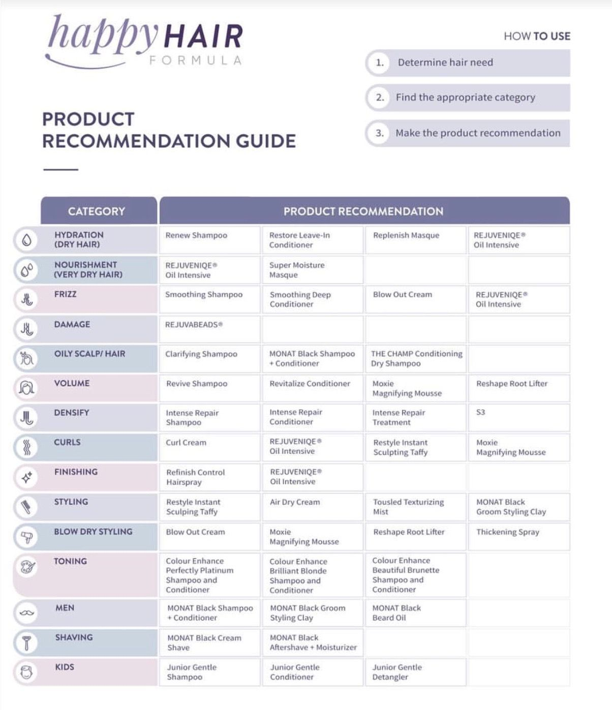 Monat Product Recommendation Guide Monat Monat Hair My Monat