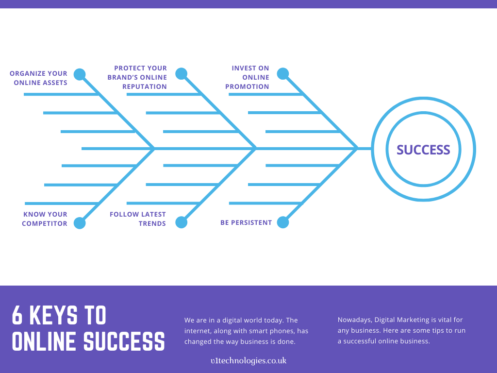 6 Keys to Online Success in 2020 Digital marketing, App