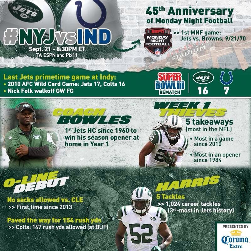 Gameday The Nyjets Are In Indianapolis Tonight On Monday Night