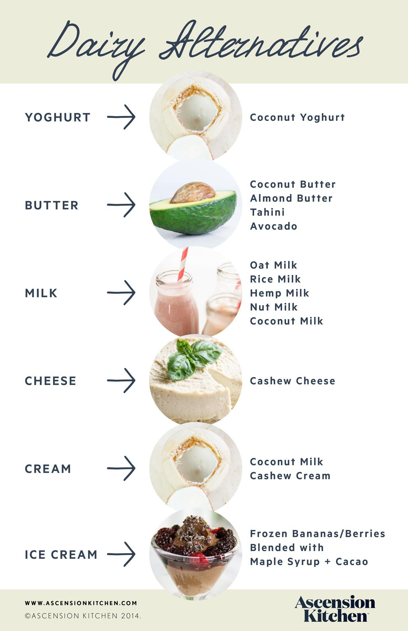 Dairy Alternatives With Images Dairy Free Diet Vegan Foods