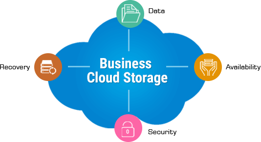 When You Are Looking For The Best Business Cloud Storage Services For Your Organization You Can Start By Comparing The P Cloud Backup Cloud Storage Data Backup