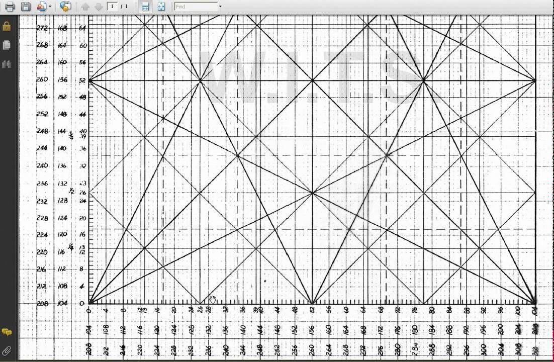 Forex Secret WD Gann Professional Overlays Square of Price