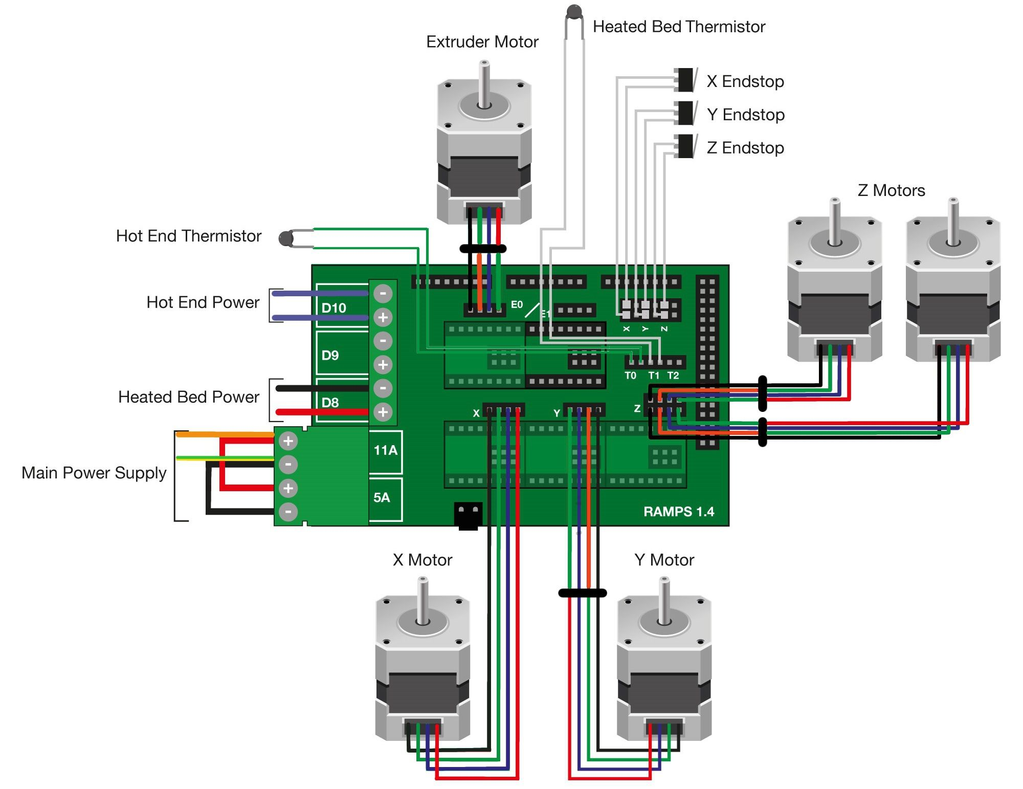 A good example of a Ramps 1.4 electronics diagram.