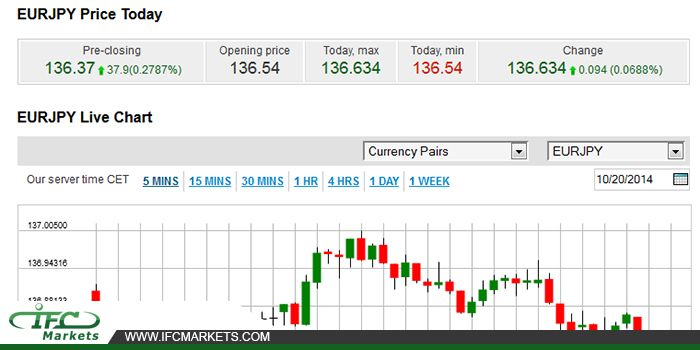 also eurjpy live chart price charts pinterest rh