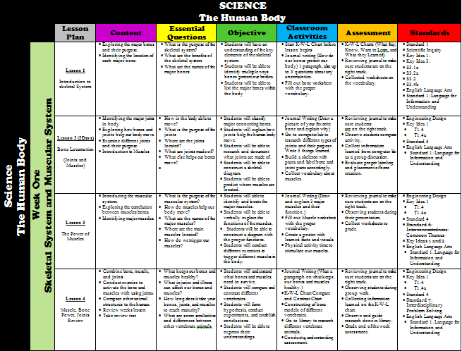 Pin by Zinda McDaniel on School | Curriculum mapping, Map, Curriculum