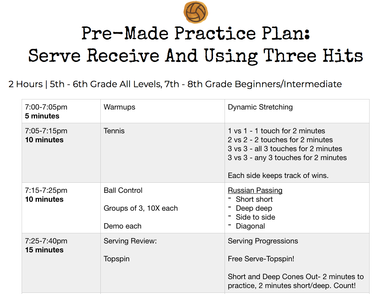 Pre Made Practice Plan Serve Receive And Using Three Hits Volleyball Practice Plans Basketball Workouts Volleyball Practice