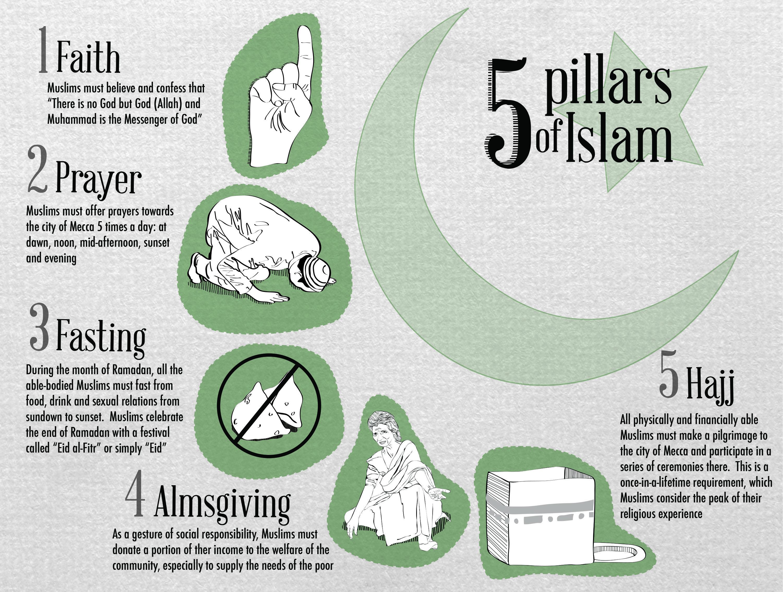 the 5 pillars of islam critiquez yahoo com www facebook com