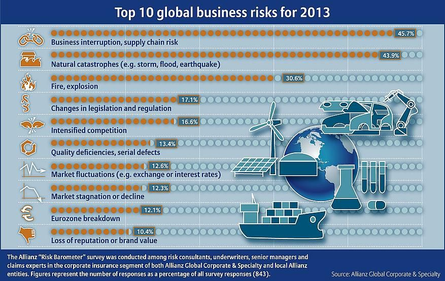 Top 10 Global Business Risks For 2013 Source Allianz Risk