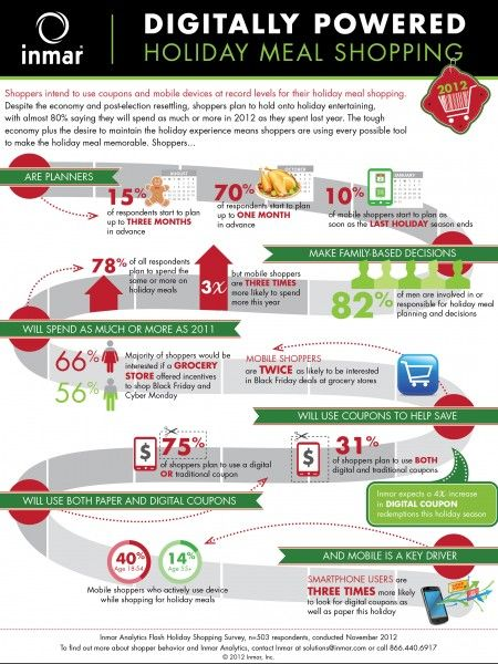 Holiday meal shopping goes mobile infographic