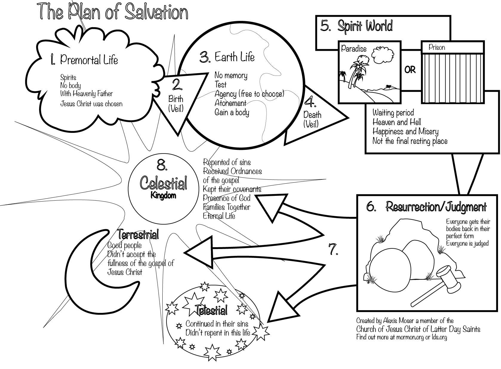 Plan Of Salvation Coloring Page Black And White Lds Mormon