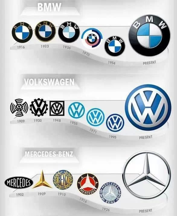 Evolucion Interests Car Logos Car Brands Logos Mercedes Benz