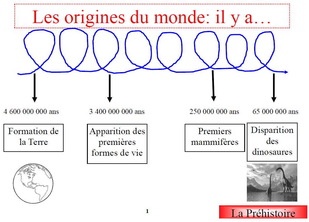 Frise sur la pr histoire la classe de define histoire g ographie educ civ - Definition d histoire ...