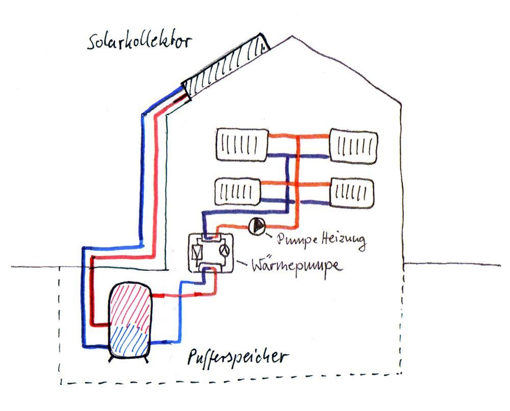 Wärmepumpe mit Pufferspeicher und Solarkollektor | technique ...