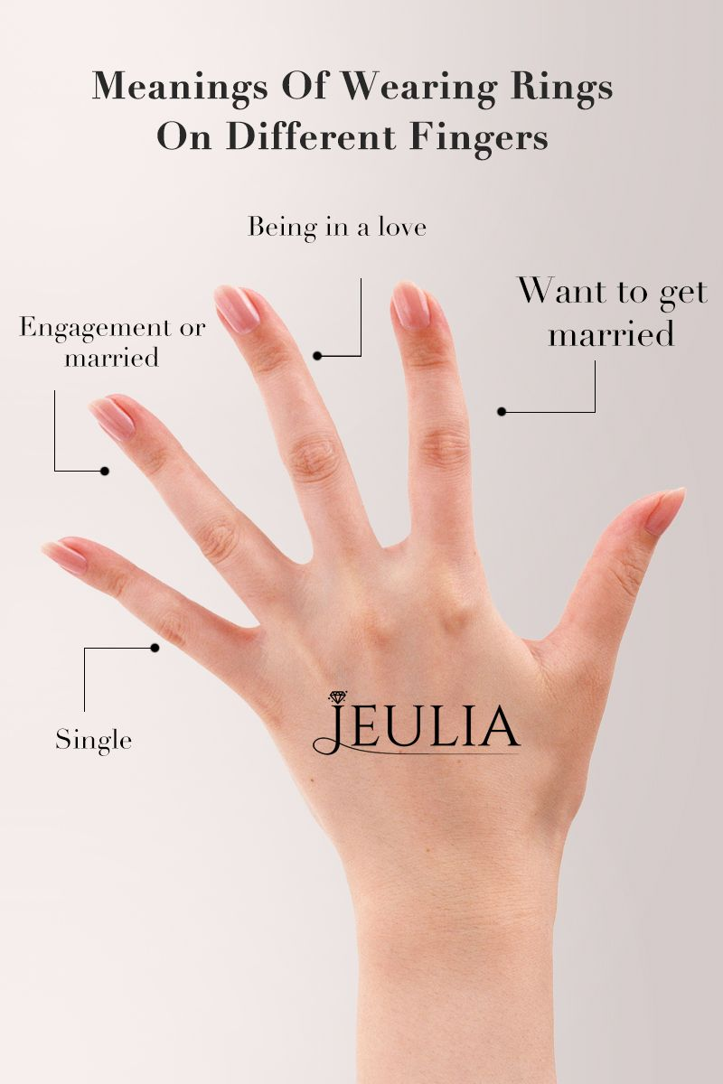 Different Meanings Of Wearing Rings On Your Left Fingers Jeulia How To Wear Rings Rings With Meaning Promise Rings Meaning