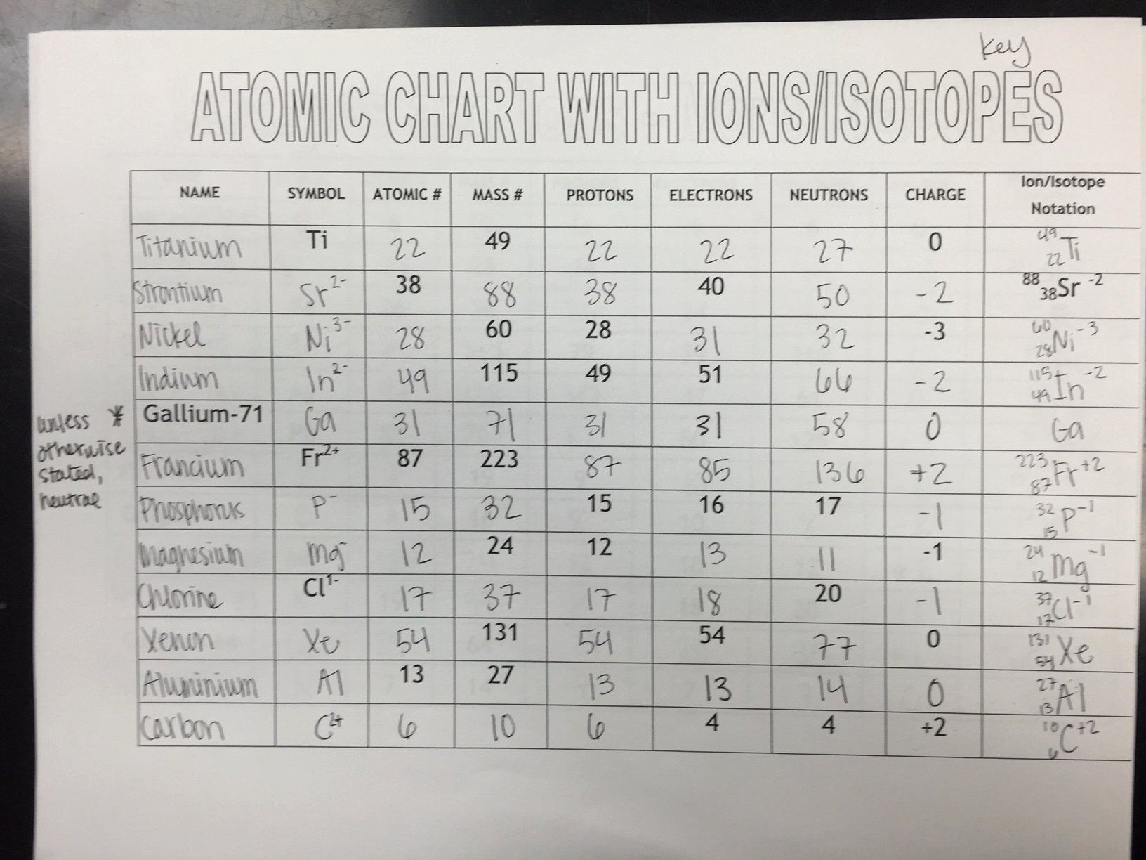 50 Atoms Vs Ions Worksheet In