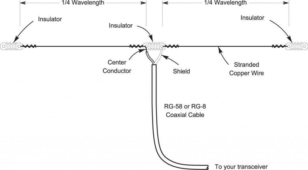 Dipole and Inverted V Antenna Basics | Ham radio, Radios and Ham ...