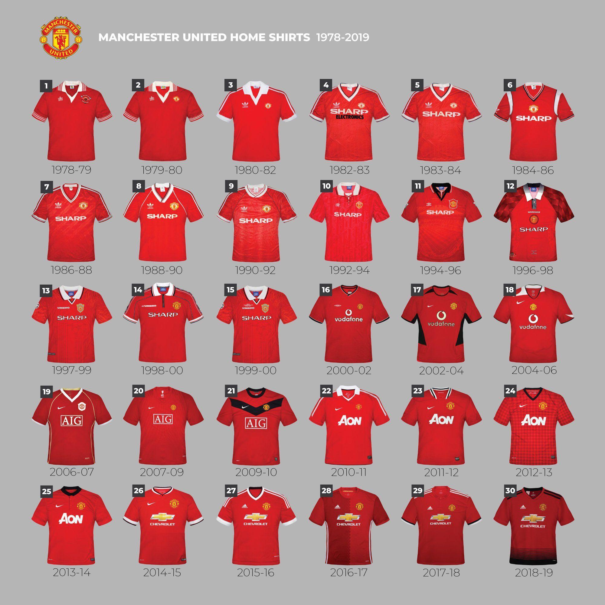 Pin By B Qadri On Manutd Manchester United Manchester United Football Kit Manchester United Wallpaper