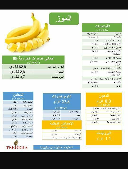 Pin By Nor Elhoda On معلومه صحية Nutrition Diet Tips Diet