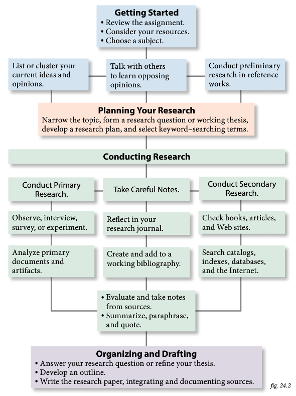 The research process  flowchart also ted and talented pinterest rh