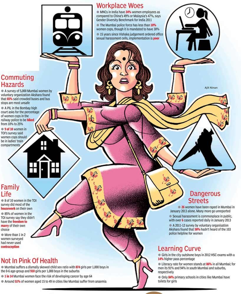 women issues in india