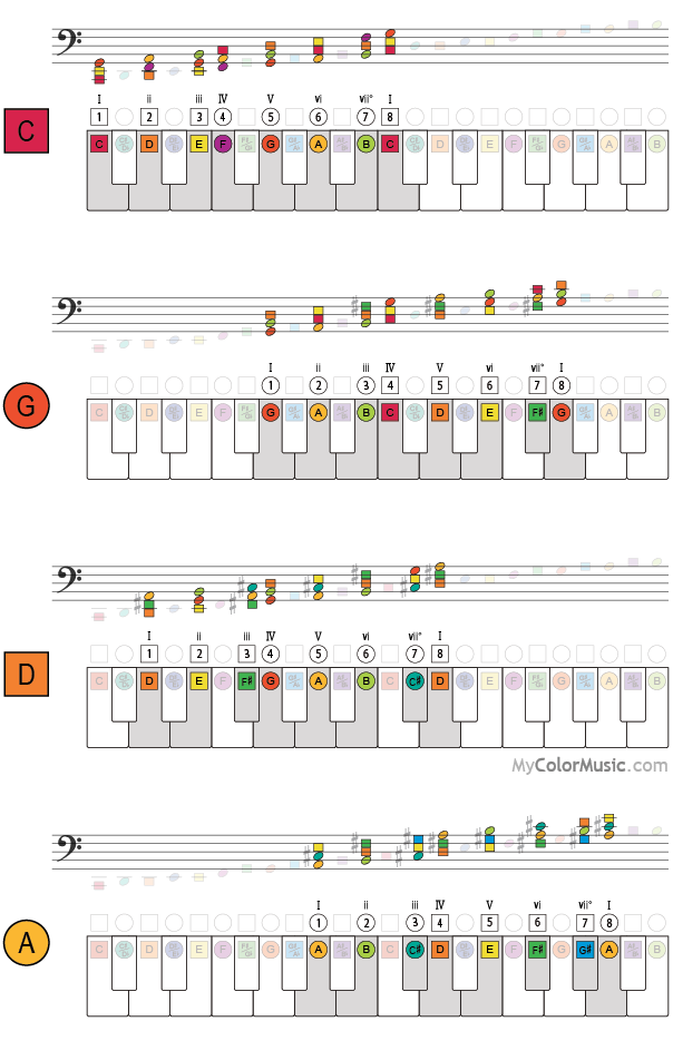 Piano Keyboard Major Scale Chord Progressions On Colormusic Notation
