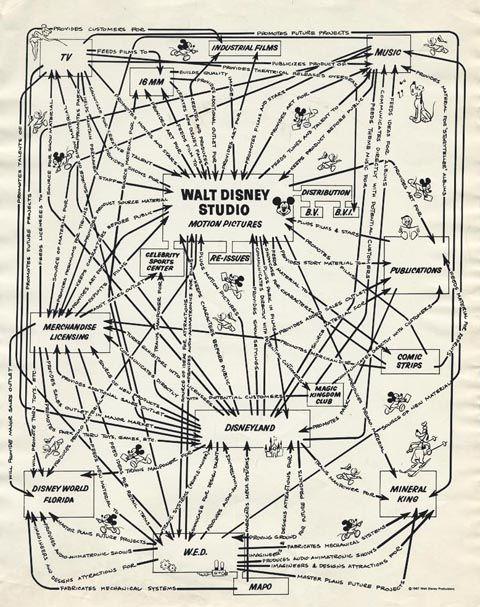 Disney organization chart map parks walt design theory photography also diagram dataflow instructions rh pinterest
