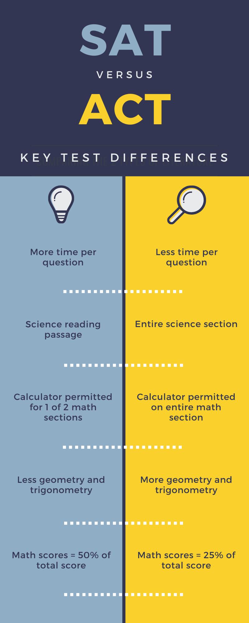 Sat Versus Act Key Test Differences Sat Math Life Hacks For School College Classes Organization
