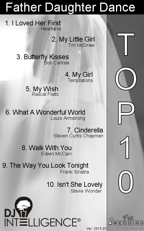 DJ Intelligence® Share the Top Song Charts Wedding