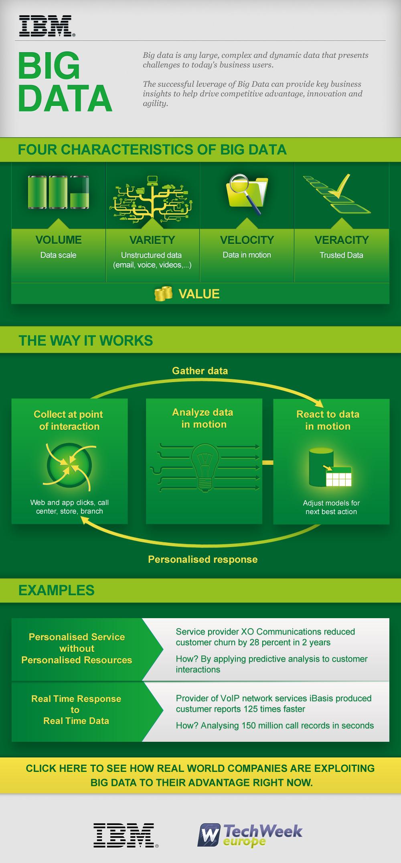 The four characteristics of Big Data [infographic] via @IBM