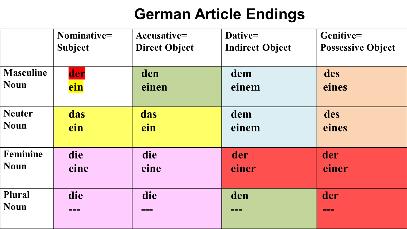 Список слов на немецком с ярииклнм