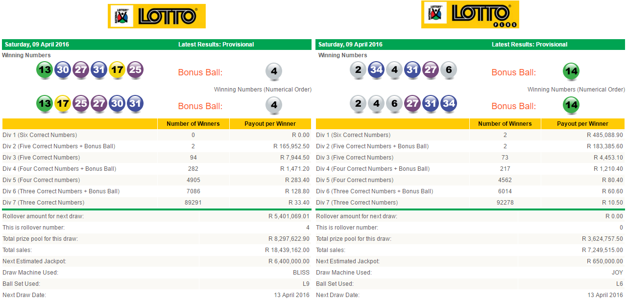 Latest #SouthAfricanLottoResults & #SouthAfricanLottoplusResults| 09 April 2016  http://www.onlinecasinosonline.co.za/online-lottery-directory/lottery-results-south-africa/latest-south-african-lotto-lotto-plus-results-09-april-2016.html