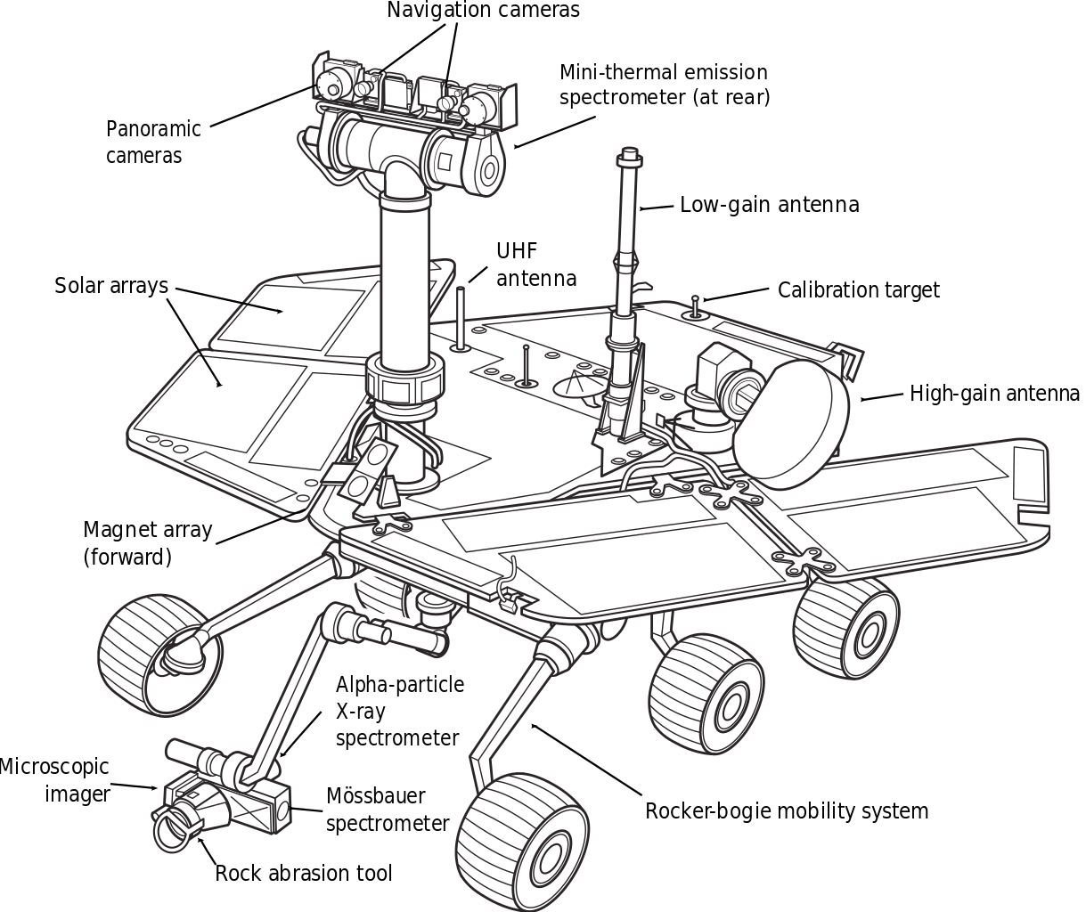 Mars exploration rover diagram