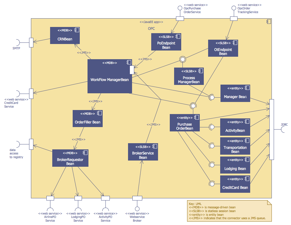 This diagram was created in conceptdraw pro using the bank uml diagram ccuart Images