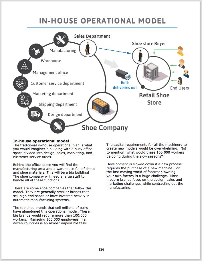 business plan on shoemaking pdf