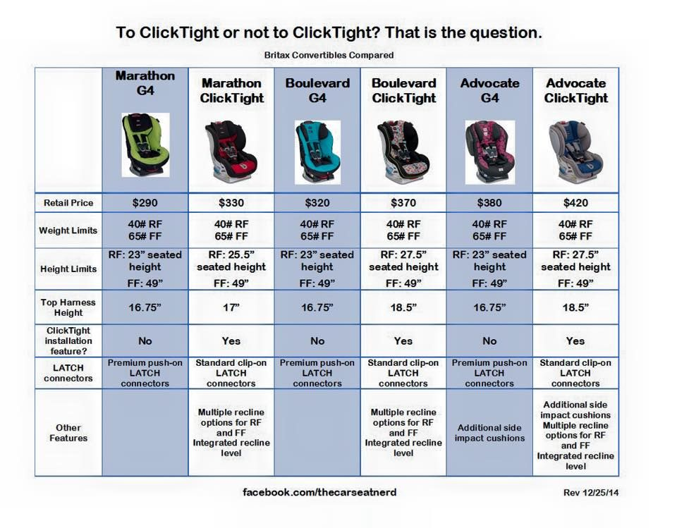 Britax Car Seat Comparisons Ie Go With The Boulevard CT Or Advocate Longest Lasting RFing And FFing