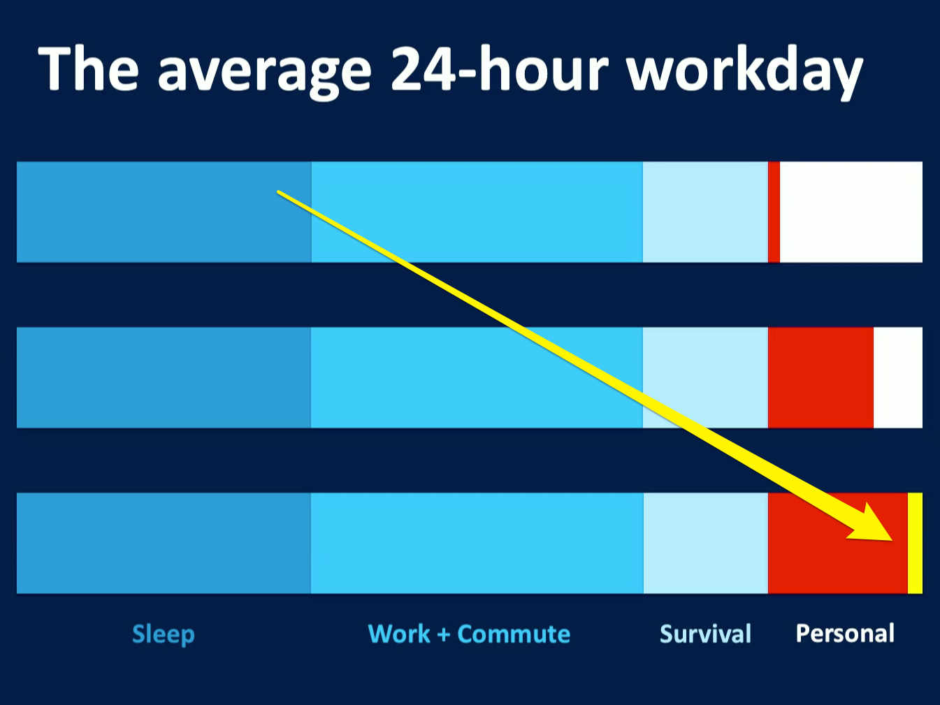 HereS Why It Feels Like You Have No Free Time In One Chart