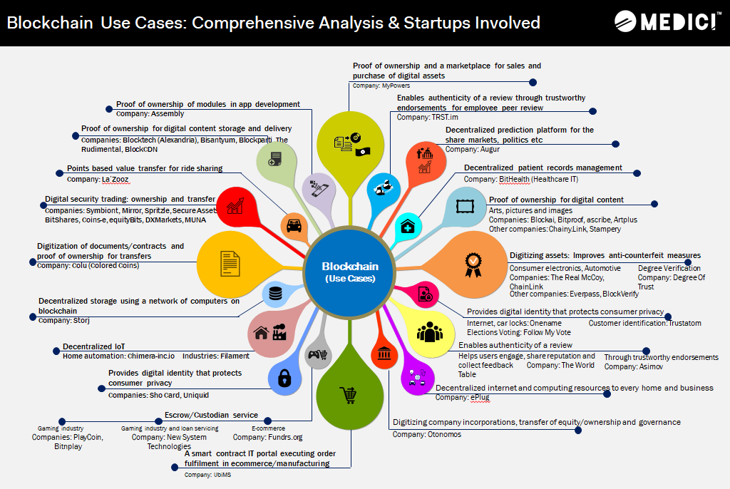 30 Blockchain Use Cases Outside Of Finserv Gomedici Via Mikequindazzi Fintech Smartcontracts Ridesh Blockchain Blockchain Technology Infographic