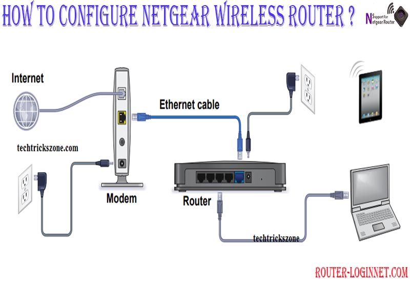 how to configure a netgear wifi router