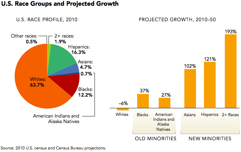 U s race groups and projected growth source 2010 u s census and census bureau projections - Census bureau statistics ...