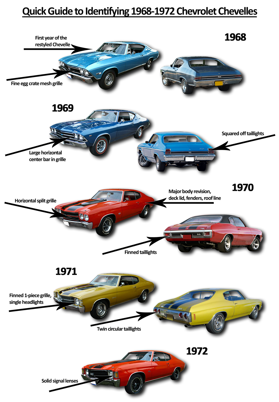 hight resolution of a basic guide to identifying 1968 72 chevelles
