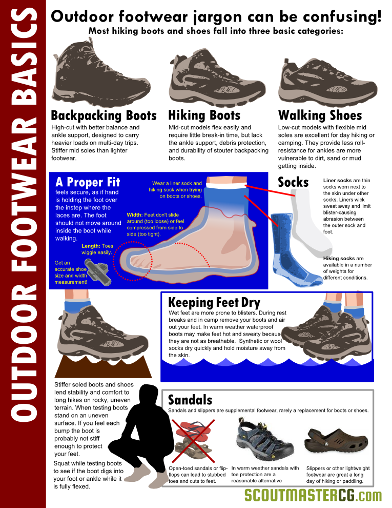 7b14e3acb8d Outdoor Footwear 101 Infographic   Scouts   Hiking essentials ...